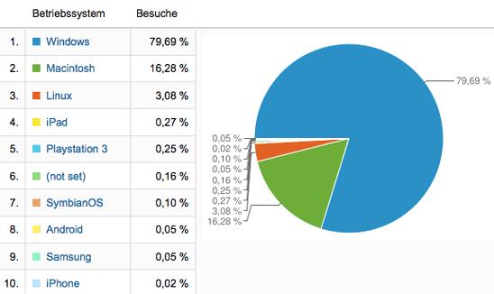 Jahresrückblick 2011, Grafik: Betriebssysteme der Blogbesucher