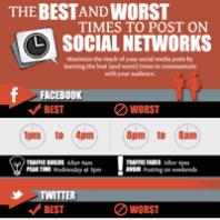 Die besten Zeiten, um bei Sozialen Netzwerken zu posten