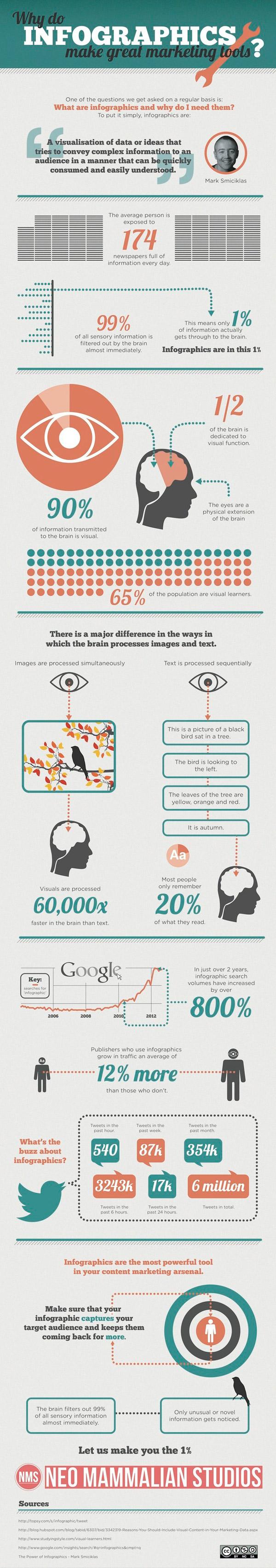 Warum Infografiken fürs Marketing nutzen?