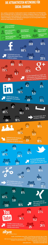 Infografik: Wo lohnt sich ein Social-Sharing-Button?