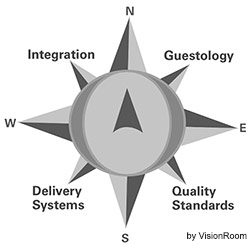 Quality Service Compass by Disney Institute